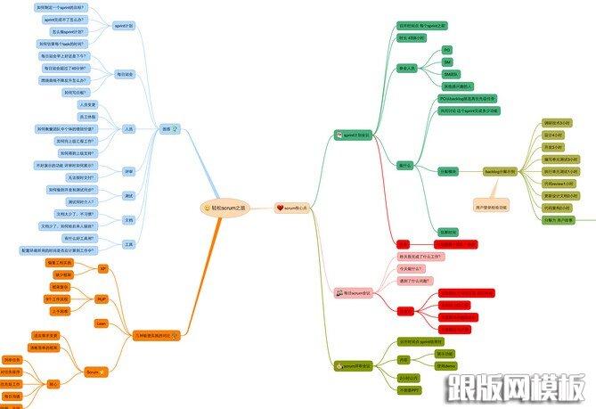 app设计流程第一步:前期规划和定位分析